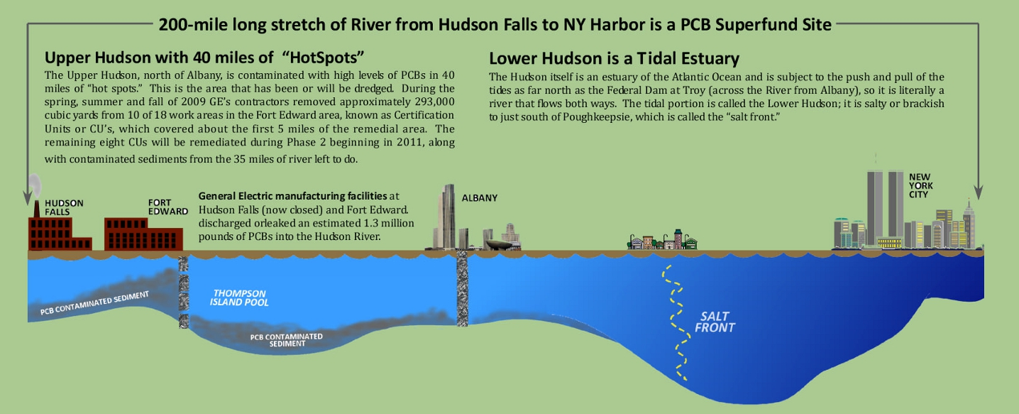an examination of the hudson river and the pcb pollution Pollution more environment all today  writes cnd general secretary kate hudson  the guardian will attempt to record all of the deaths of people who are killed.